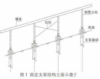 <em>山地光伏</em>钢管桩基础固定支架立柱的下料方法