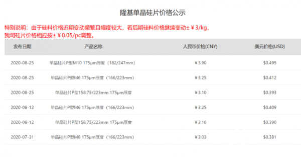 182mm报价3.9元/片!隆基9月最新硅片价格公示!