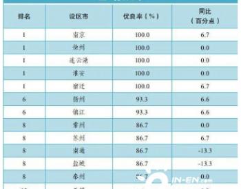 """2020年8月上半月多项数据堪忧!<em>江苏空气质量</em>""""半月报""""出炉!"""