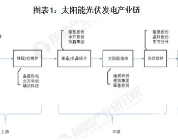 2020年中国光伏银浆市场发展前景分析 国产替代加速