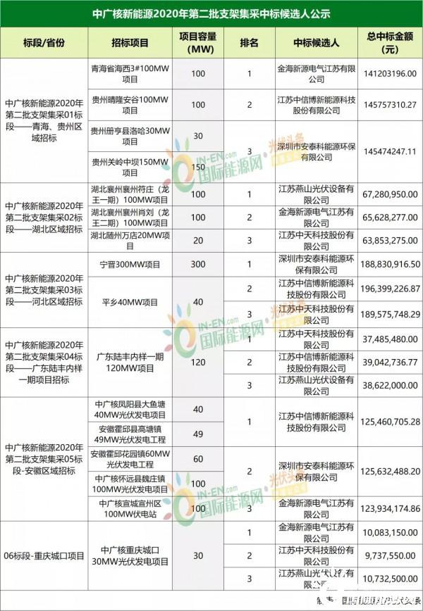 中广核1.44GW光伏支架集采结果:中信博、中天、安泰科等预中标!