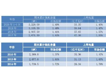 节能<em>风电</em>上网电量市场份额持续缩水 <em>股价</em>较5年前跌83%