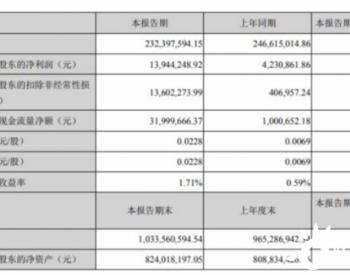 宝莫股份2020年上半年净利1394.42万增长229.58%油田用<em>化学品</em>出口量增加