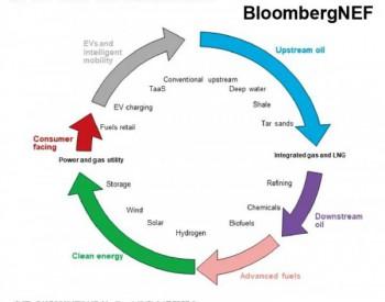 全球<em>能源</em>转型及中国发挥的作用 2021-25<em>能源</em>市场展望