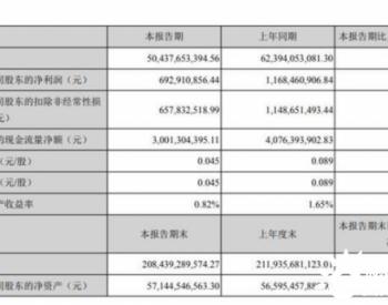 河钢股份2020年上半年净利6.93亿减少41%
