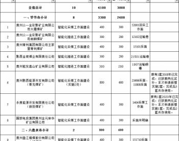 关于2020年<em>贵州</em>省<em>煤矿</em>智能化建设项目预拨资金(第一批)拨付计划的公示