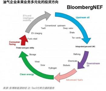 BNEF市场展望|全球<em>能源</em>转型及中国发挥的作用 2021-25<em>能源</em>市场展望
