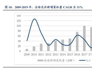 硅片设备行业专题报告:2019年全球光伏新增装机量达115GWh