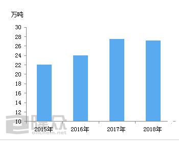 2020年上半年国内环氧树脂进口同比增长27.50%