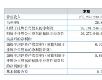 <em>佳力科技</em>2020年上半年净利2810.12万增长225.74% 风电铸件订单及毛利率增长