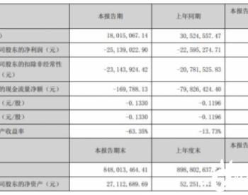 ST科林2020年上半年亏损2513.9万亏损增加 本期无新增<em>光伏</em>电站EPC<em>业务</em>