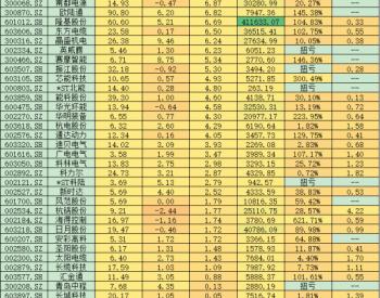 中报业绩显威力 8月近七成电气设备上涨股利润增长