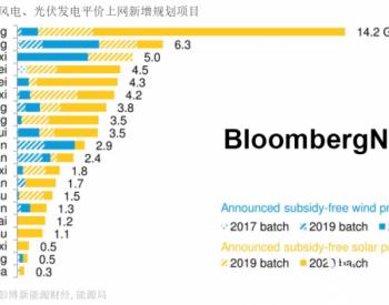 风光平价项目近45GW 中国可再生能源迈入<em>平价上网</em>时代