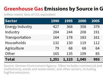 德国能源转型成败如何?顶尖智库把德国和美国做了这样的比较