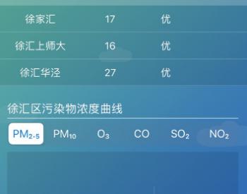 PM2.5创下新低点 上海徐汇蓝天保卫<em>战</em>攻占新高地