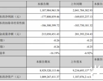 ST金鸿2020年上半年亏损1.78亿亏损增加 <em>天然气销售</em>和输送业务收入下滑