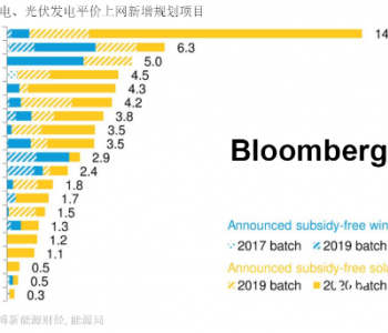 风光<em>平价项目</em>近45GW 中国可再生能源迈入<em>平价</em>上网时代
