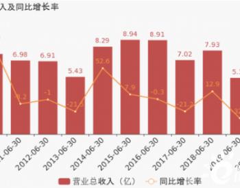 <em>ST华仪</em>:2020上半年归母净利润同比盈转亏,毛利率下降11.2%