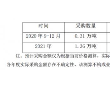 上机数控与中能硅业、新疆协鑫签订1.67万吨多晶硅料采购合同