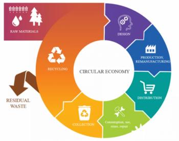 <em>太阳能产业</em>中的循环经济:乌托邦理想化还是现实接地气?