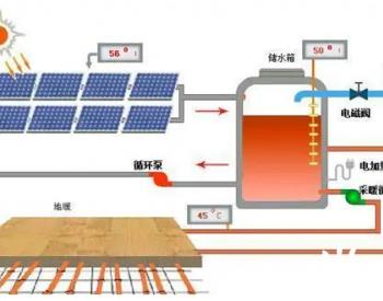 图解<em>太阳能</em>采暖系统运行原理