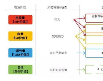 当前日本电力体制改革与<em>电力市场建设</em>新形势(二)