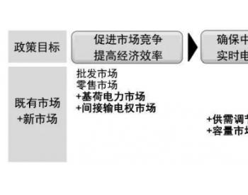 当前日本电力体制改革与<em>电力市场建设</em>新形势(三)