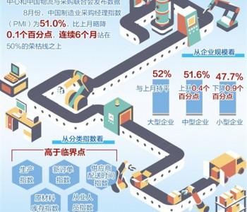 中国经济景气持续恢复向好