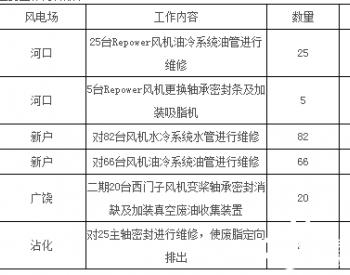 招标丨<em>国华投资</em>山东公司风机风机设备防渗漏消缺项目公开招标项目招标公告