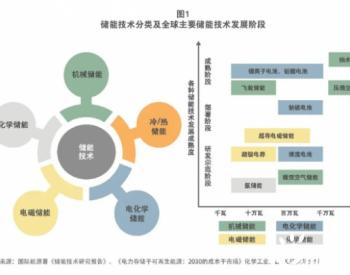 用户侧储能:把握日渐成熟的<em>国内</em>锂电市场机遇