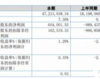 亿海股份2020年上半年净利60.4万扭亏为盈 <em>煤炭</em>市场回暖扩大了原煤购销<em>业务</em>