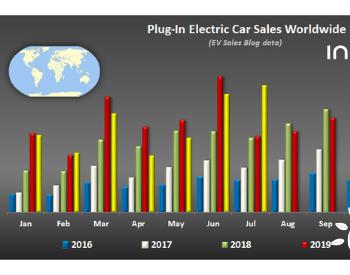 2020年7月全球插电式<em>电动</em>车<em>销量</em>盘点 同比增长76%