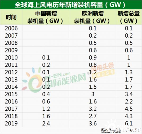 海上风电8榜单:11省总规划核准31.03GW、4MW仍是王牌机型、5大整机商装机6.583GW、3家开发商位居全球前十等