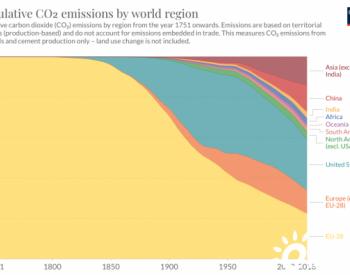 1751年以来的全球<em>碳排放</em>曲线:欧、美、中国此消彼长的过程