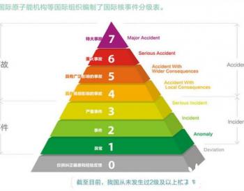 阳江<em>核电</em>厂4号机组液位计故障超过维修期限 界定为运行事件