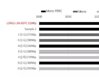 隆基PERC组件再度卫冕户外测试发电冠军