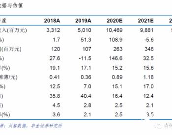 <em>运达股份</em>:2020上半年风机出货1.1GW,静待毛利率拐点