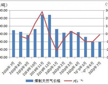 2020年7月份内蒙古现代煤化工产品价格运行情况
