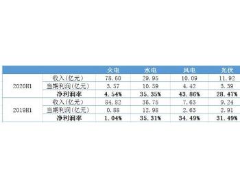 中国<em>电力</em>:2020中期净利润逆市大增20%加速投产新<em>能源</em>项目