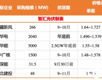 涨价后,超8GW光伏<em>组件</em>中标价集中在1.6元/W以内