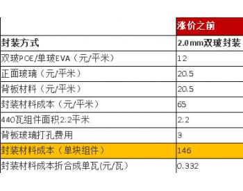 解密:数据说话,<em>光伏</em>玻璃价格飞涨,透明背板能为组件省多少钱?