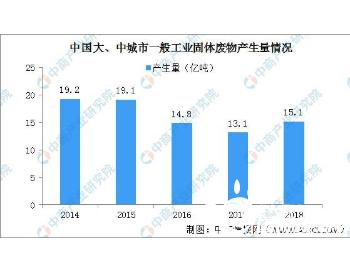 新《固废法》9月1日起施行 中国<em>工业固体废物</em>产生量及处理现状分析