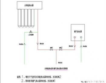 装修时考虑同时安装<em>太阳能</em>热水器与燃气热水器的怎么预留水管
