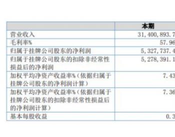 油田咨询2020年上半年净利532.77万下滑19.1%销售费用增长