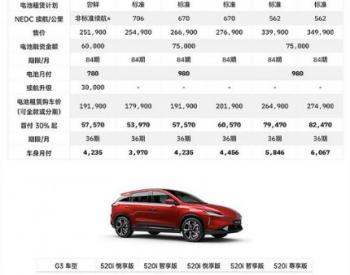 <em>小鹏汽车</em>推出全新电池租赁服务