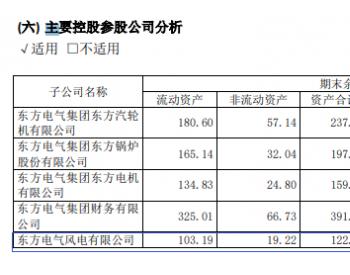 东方<em>风电</em>2020年上半年新增订单80亿元!