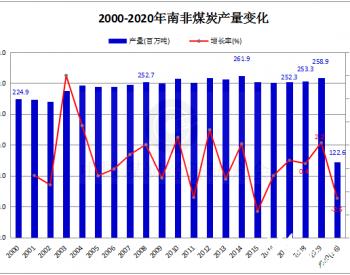 2020年1-6月南非<em>煤炭</em>产量同比下降2.6%