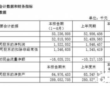 上海电气上半年净利润降17.57%子公司科创板IPO仍在审理