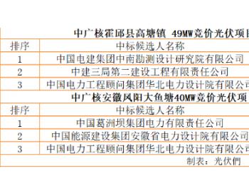 最低3.597元/瓦,中广核89MW竞价光伏项目公示EPC中标候选人