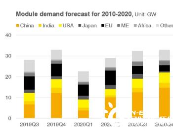 PV InfoLink降低2020年全球组件需求预测